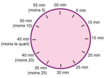 Relativ apprendre à lire l heure exercices à imprimer - heuremiroir.com PE95