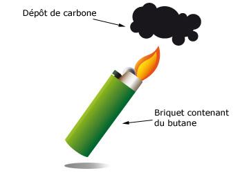 Combustions incompl tes soutien scolaire cours physique - Dioxyde de carbone danger ...