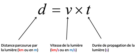 Utilisation de la vitesse de la lumi re distances dans l 39 univers sout - Comment calculer la temperature ...